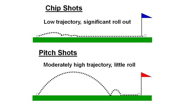 The Short Game Fix: How to Improve Your Pitching and Chipping